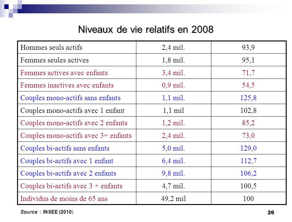 26 Niveaux de vie relatifs en 2008 Source : INSEE (2010) Hommes seuls actifs2,4 mil.93,9 Femmes seules actives1,8 mil.95,1 Femmes actives avec enfants