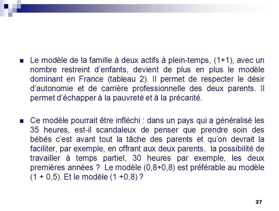 27 Le modèle de la famille à deux actifs à plein-temps, (1+1), avec un nombre restreint denfants, devient de plus en plus le modèle dominant en France