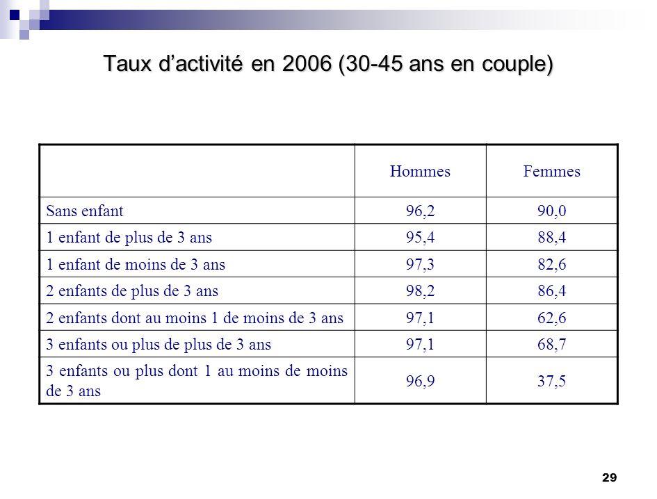 29 Taux dactivité en 2006 (30-45 ans en couple) HommesFemmes Sans enfant96,290,0 1 enfant de plus de 3 ans95,488,4 1 enfant de moins de 3 ans97,382,6