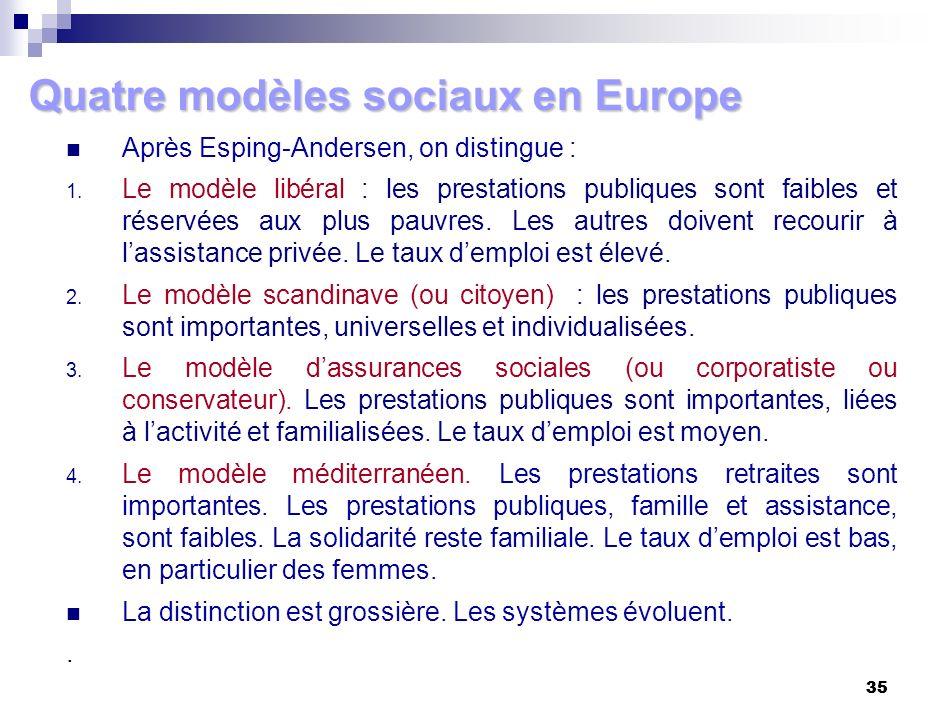 35 Quatre modèles sociaux en Europe Après Esping-Andersen, on distingue : 1. Le modèle libéral : les prestations publiques sont faibles et réservées a