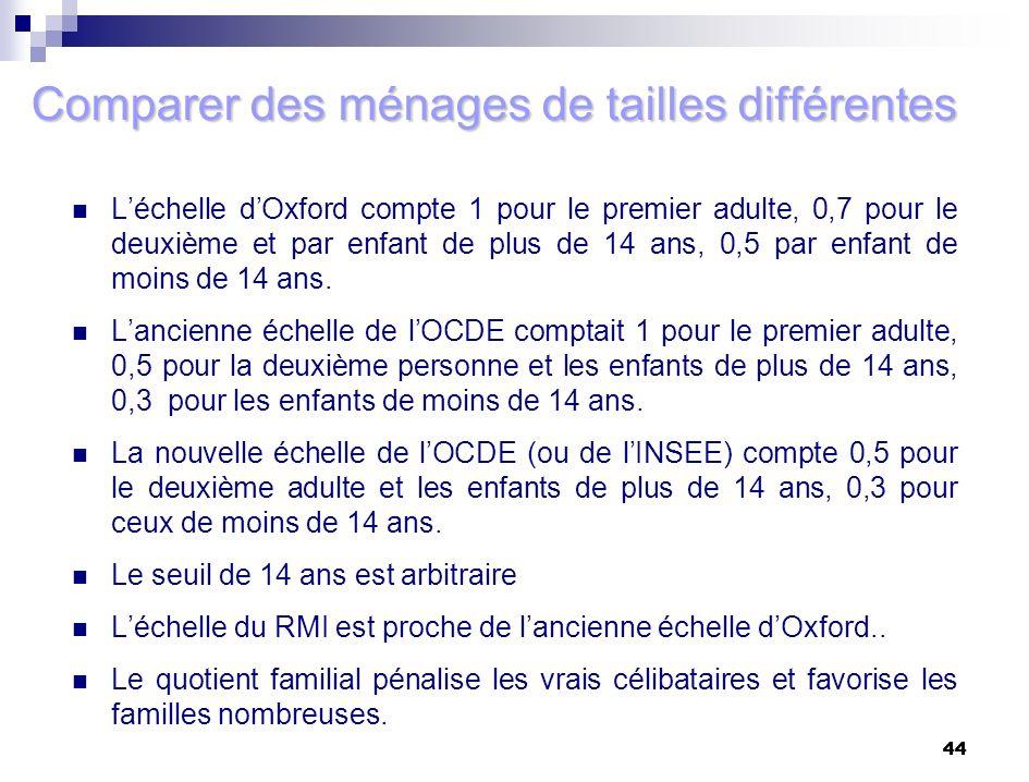 44 Comparer des ménages de tailles différentes Léchelle dOxford compte 1 pour le premier adulte, 0,7 pour le deuxième et par enfant de plus de 14 ans,