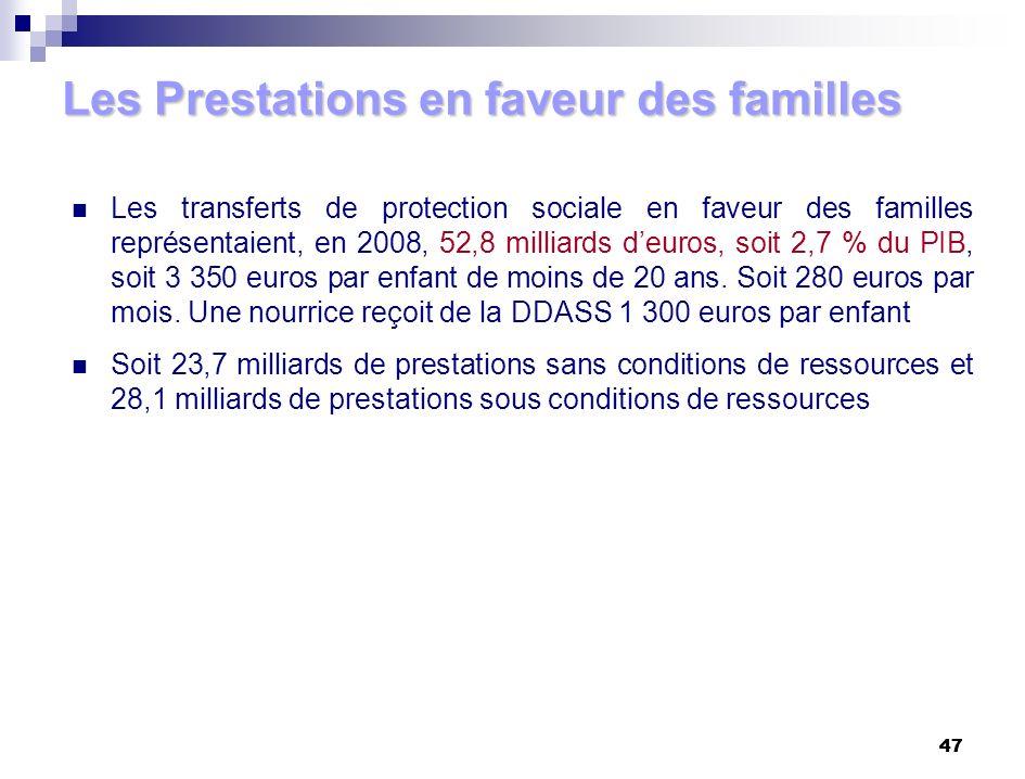 47 Les Prestations en faveur des familles Les transferts de protection sociale en faveur des familles représentaient, en 2008, 52,8 milliards deuros,