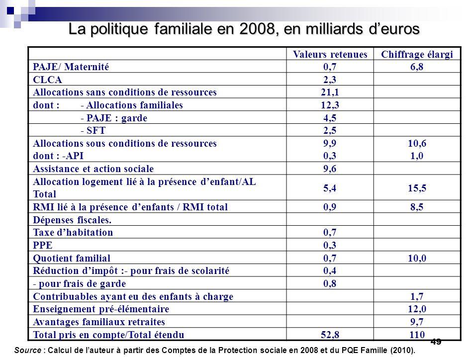 49 La politique familiale en 2008, en milliards deuros Source : Calcul de lauteur à partir des Comptes de la Protection sociale en 2008 et du PQE Fami