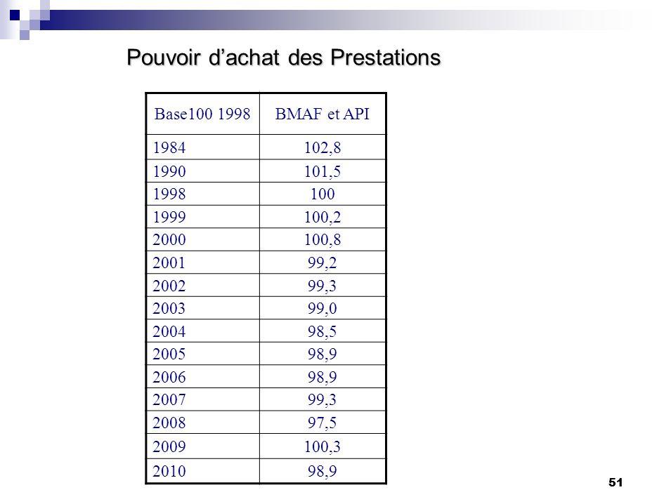 51 Pouvoir dachat des Prestations Base100 1998BMAF et API 1984102,8 1990101,5 1998100 1999100,2 2000100,8 200199,2 200299,3 200399,0 200498,5 200598,9