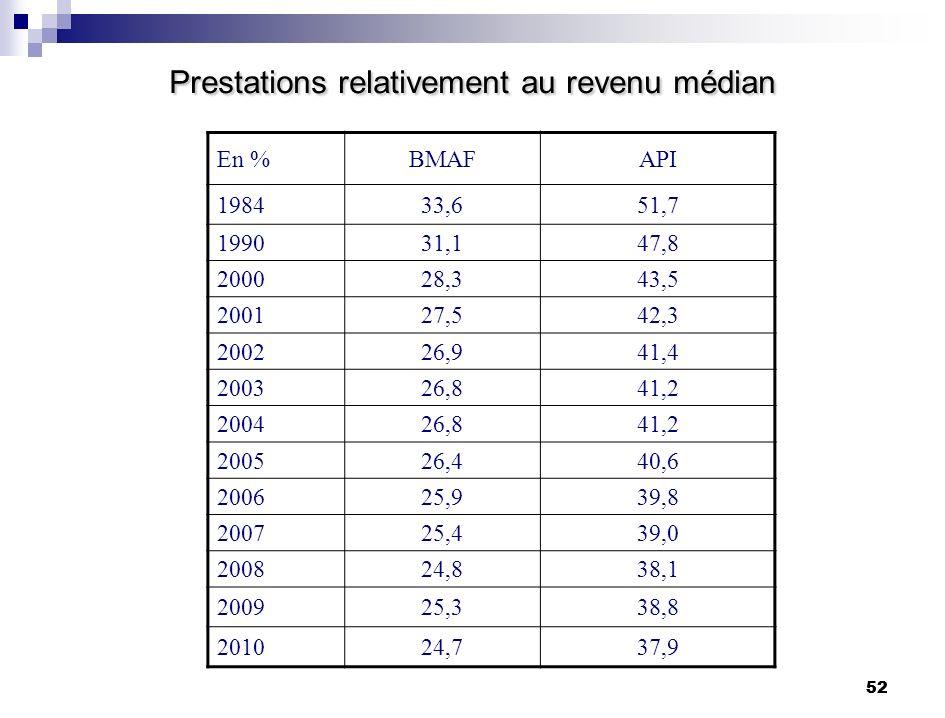 52 Prestations relativement au revenu médian En %BMAFAPI 198433,651,7 199031,147,8 200028,343,5 200127,542,3 200226,941,4 200326,841,2 200426,841,2 20