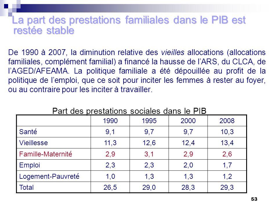 53 De 1990 à 2007, la diminution relative des vieilles allocations (allocations familiales, complément familial) a financé la hausse de lARS, du CLCA,