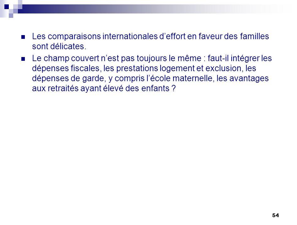 54 Les comparaisons internationales deffort en faveur des familles sont délicates. Le champ couvert nest pas toujours le même : faut-il intégrer les d