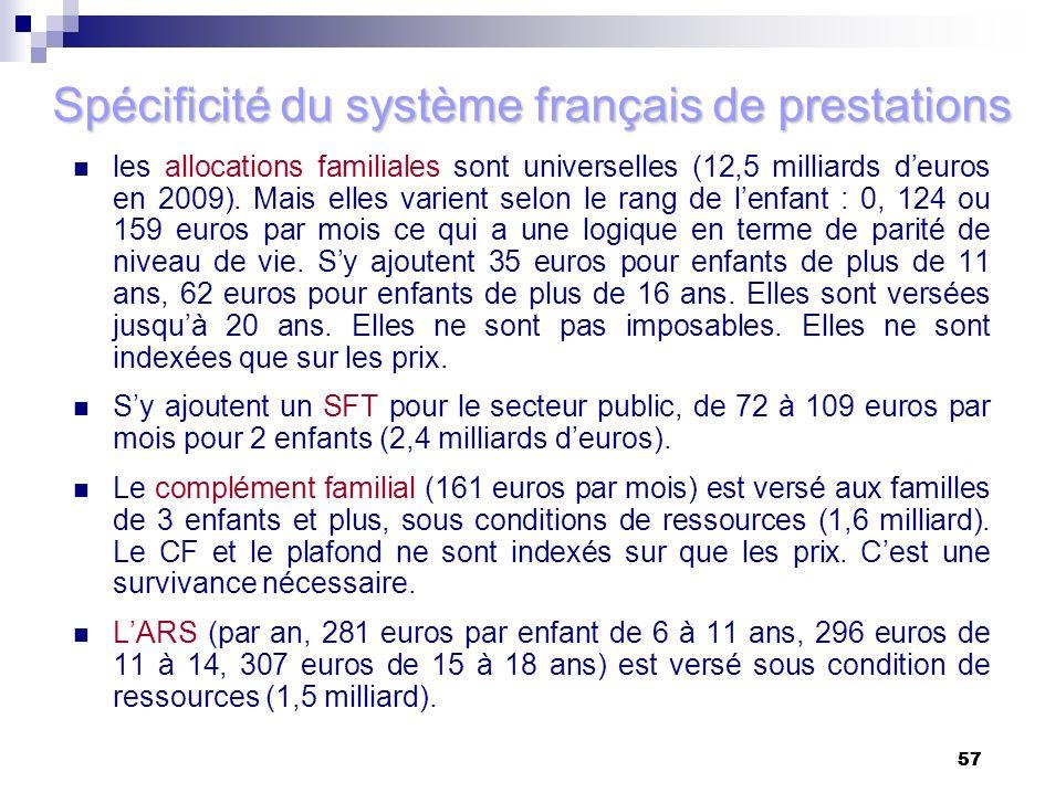 57 Spécificité du système français de prestations les allocations familiales sont universelles (12,5 milliards deuros en 2009). Mais elles varient sel