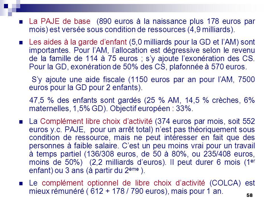 58 La PAJE de base (890 euros à la naissance plus 178 euros par mois) est versée sous condition de ressources (4,9 milliards). Les aides à la garde de