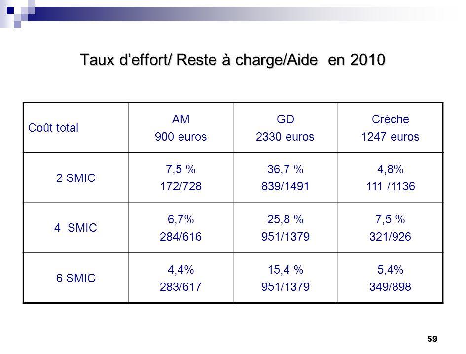 59 Taux deffort/ Reste à charge/Aide en 2010 Coût total AM 900 euros GD 2330 euros Crèche 1247 euros 2 SMIC 7,5 % 172/728 36,7 % 839/1491 4,8% 111 /11