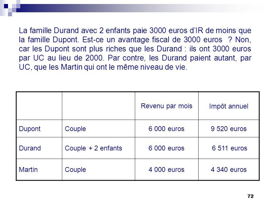 72 La famille Durand avec 2 enfants paie 3000 euros dIR de moins que la famille Dupont. Est-ce un avantage fiscal de 3000 euros ? Non, car les Dupont
