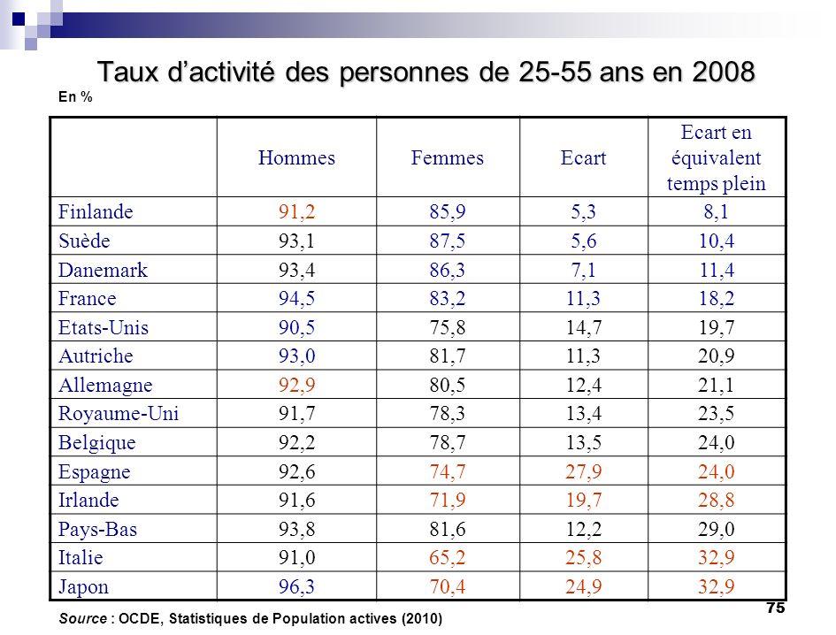 75 Taux dactivité des personnes de 25-55 ans en 2008 En % HommesFemmesEcart Ecart en équivalent temps plein Finlande91,285,95,38,1 Suède93,187,55,610,