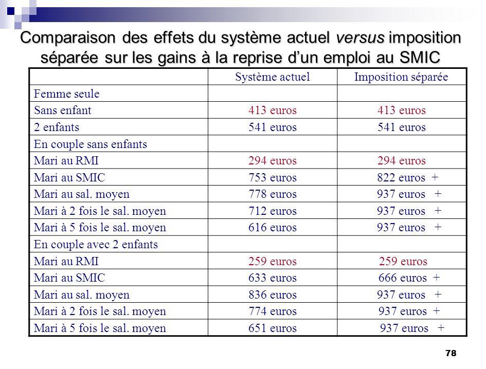 78 Comparaison des effets du système actuel versus imposition séparée sur les gains à la reprise dun emploi au SMIC Système actuelImposition séparée F