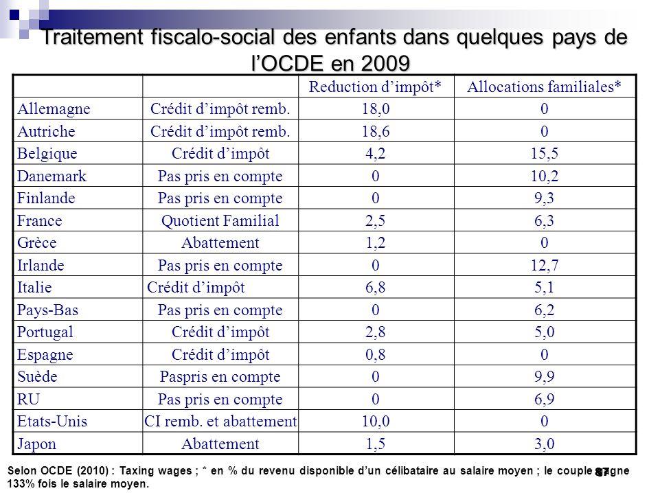 87 Traitement fiscalo-social des enfants dans quelques pays de lOCDE en 2009 Traitement fiscalo-social des enfants dans quelques pays de lOCDE en 2009