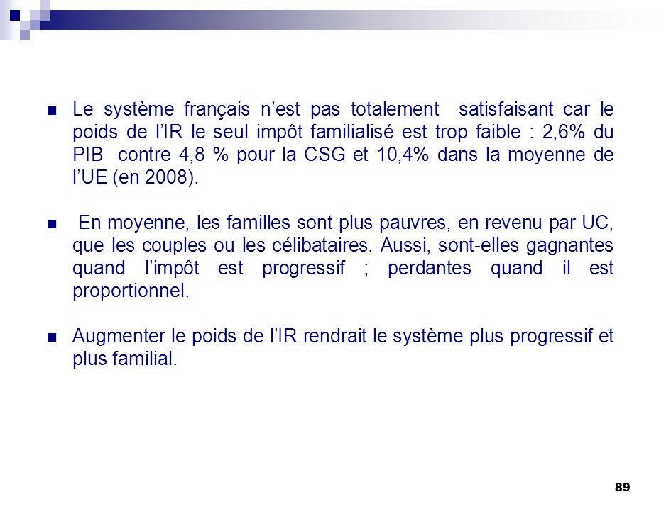 89 Le système français nest pas totalement satisfaisant car le poids de lIR le seul impôt familialisé est trop faible : 2,6% du PIB contre 4,8 % pour