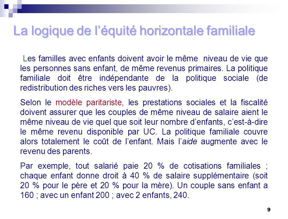 9 9 La logique de léquité horizontale familiale Les familles avec enfants doivent avoir le même niveau de vie que les personnes sans enfant, de même r