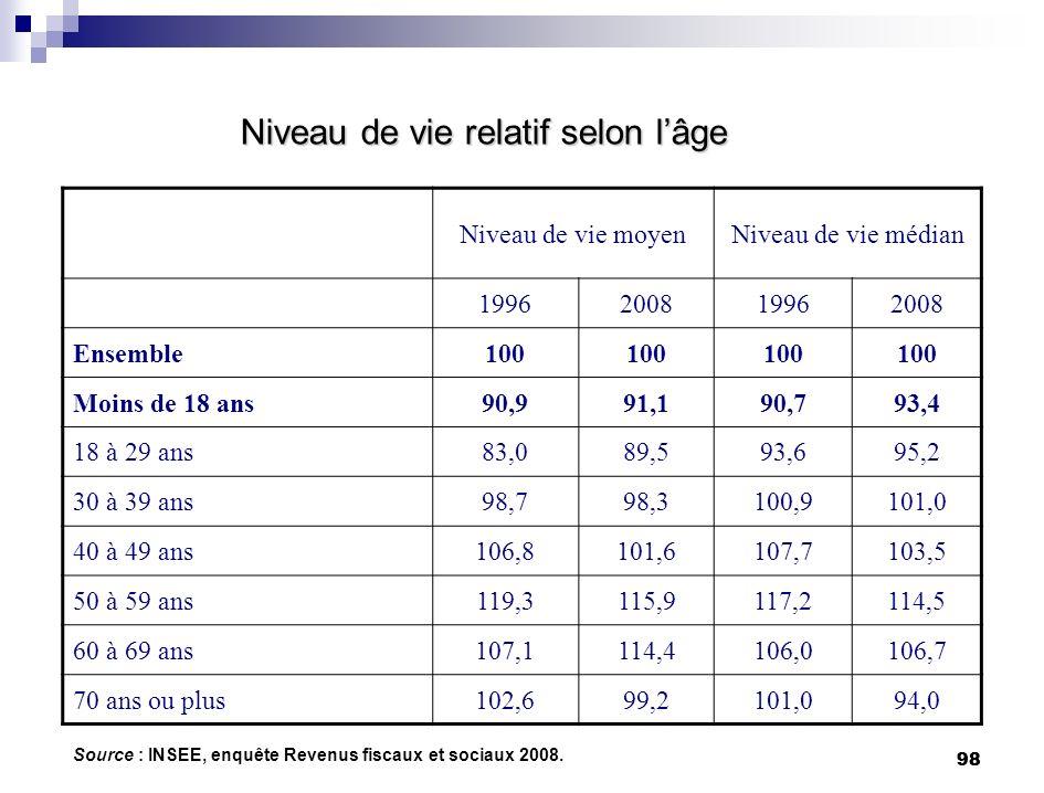 98 Niveau de vie relatif selon lâge Source : INSEE, enquête Revenus fiscaux et sociaux 2008. Niveau de vie moyenNiveau de vie médian 1996200819962008