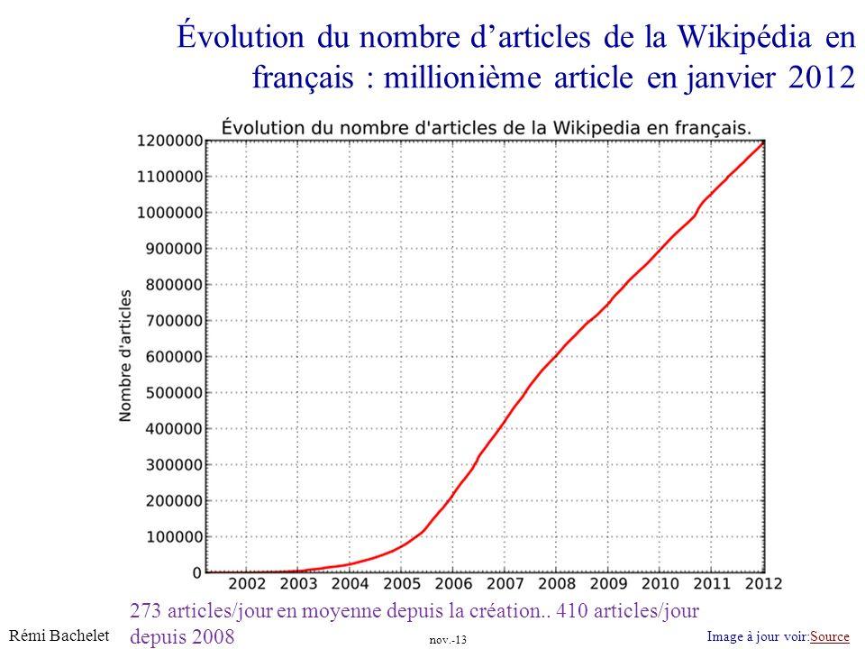 Rémi Bachelet 7 Licence cc-by 273 articles/jour en moyenne depuis la création.. 410 articles/jour depuis 2008 Évolution du nombre darticles de la Wiki