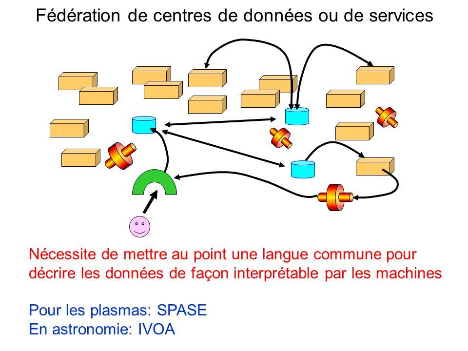 Fédération de centres de données ou de services Nécessite de mettre au point une langue commune pour décrire les données de façon interprétable par le