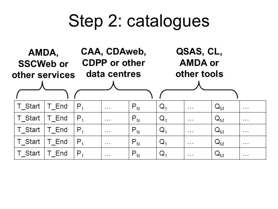 Step 2: catalogues T_StartT_EndP1P1 …PNPN Q1Q1 …QMQM … T_StartT_EndP1P1 …PNPN Q1Q1 …QMQM … T_StartT_EndP1P1 …PNPN Q1Q1 …QMQM … T_StartT_EndP1P1 …PNPN