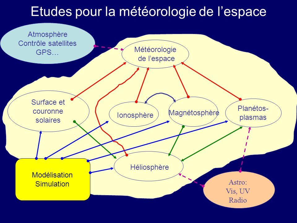 Etudes pour la météorologie de lespace Surface et couronne solaires Magnétosphère Planétos- plasmas Météorologie de lespace Héliosphère Ionosphère Ast