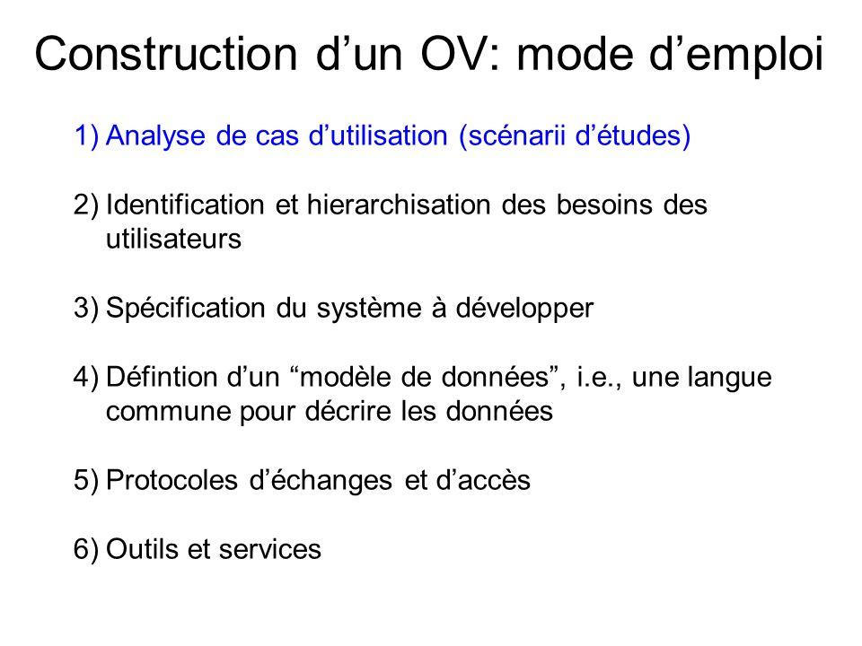Construction dun OV: mode demploi 1)Analyse de cas dutilisation (scénarii détudes) 2)Identification et hierarchisation des besoins des utilisateurs 3)