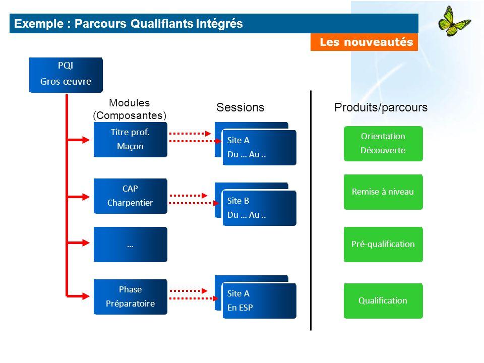 Produits/parcours Modules (Composantes) Sessions Exemple : Parcours Qualifiants Intégrés Les nouveautés Orientation Découverte Remise à niveauPré-qual