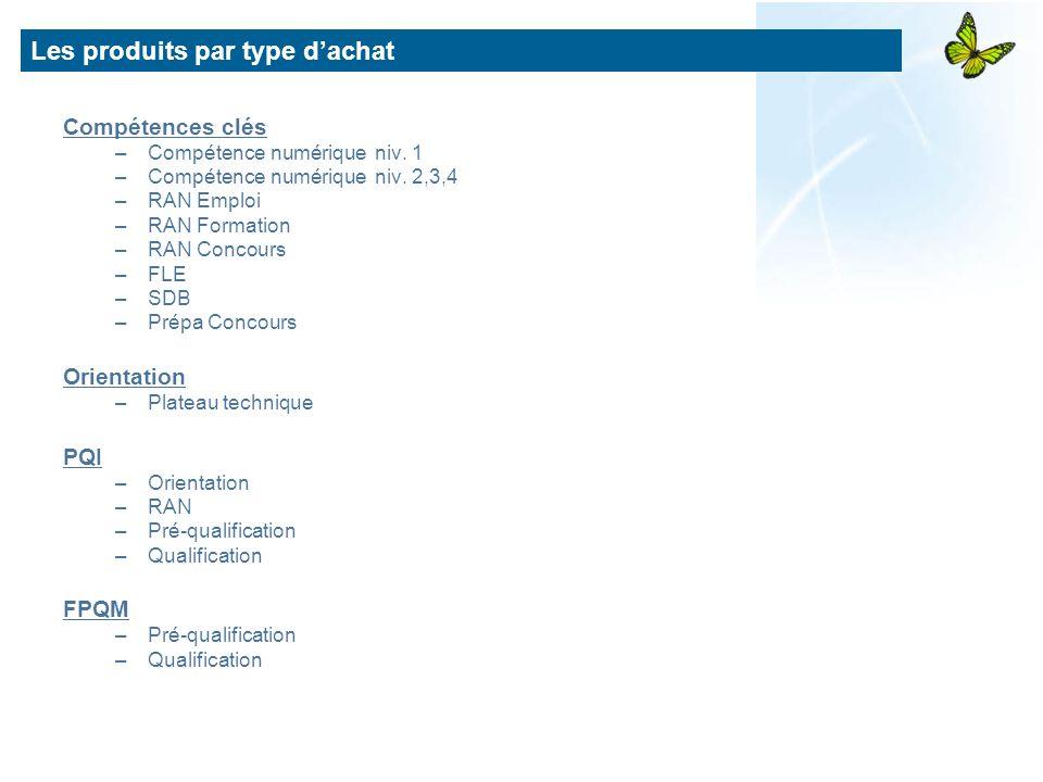 Compétences clés –Compétence numérique niv. 1 –Compétence numérique niv. 2,3,4 –RAN Emploi –RAN Formation –RAN Concours –FLE –SDB –Prépa Concours Orie
