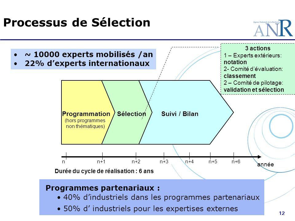 12 Suivi / Bilan nn+1n+2n+3n+4n+5 année Durée du cycle de réalisation : 6 ans ProgrammationSélection n+6 (hors programmes non thématiques) Processus d
