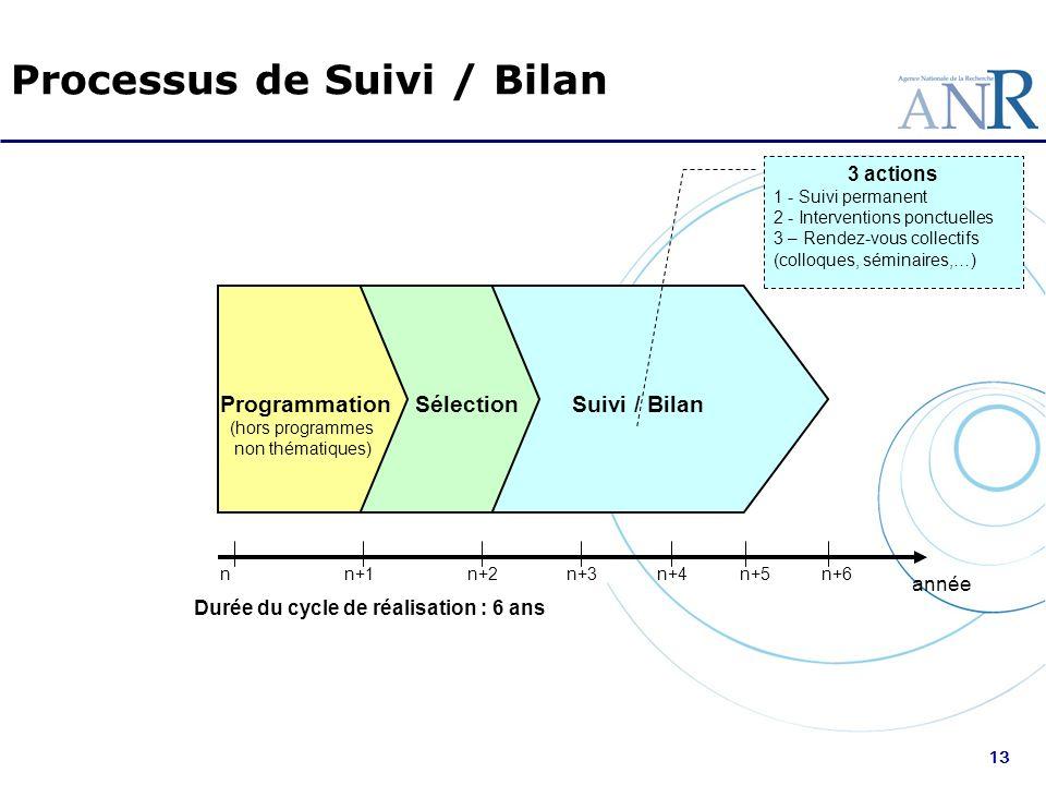 13 Suivi / Bilan nn+1n+2n+3n+4n+5 année Durée du cycle de réalisation : 6 ans ProgrammationSélection n+6 (hors programmes non thématiques) Processus d