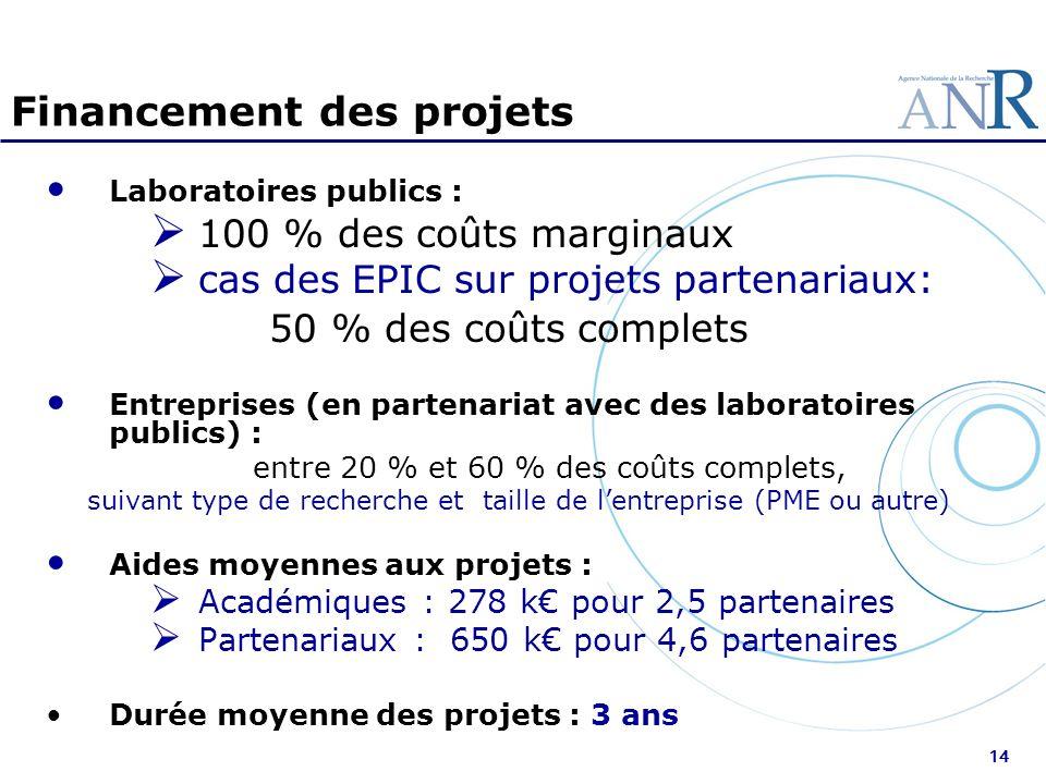 14 Financement des projets Laboratoires publics : 100 % des coûts marginaux cas des EPIC sur projets partenariaux: 50 % des coûts complets Entreprises