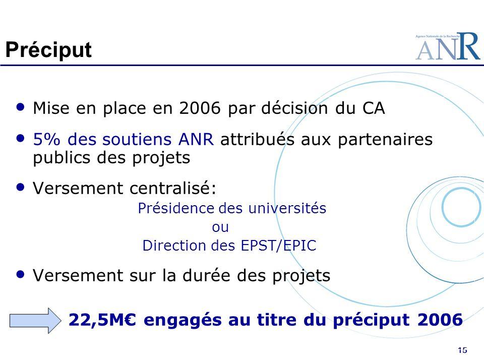 15 Préciput Mise en place en 2006 par décision du CA 5% des soutiens ANR attribués aux partenaires publics des projets Versement centralisé: Présidenc
