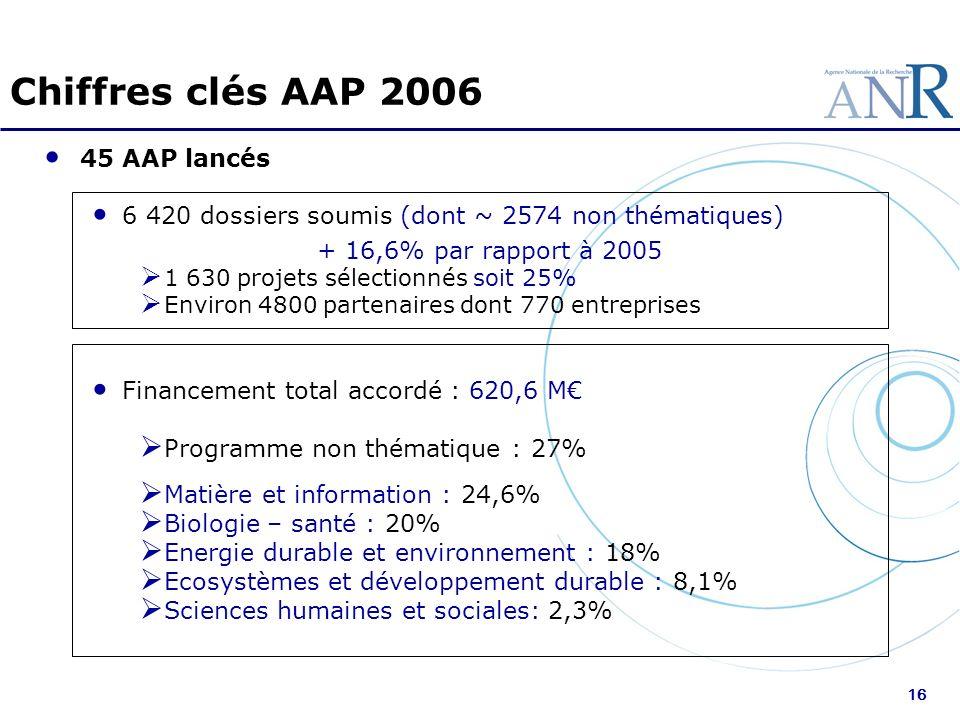 16 Chiffres clés AAP 2006 45 AAP lancés 6 420 dossiers soumis (dont ~ 2574 non thématiques) + 16,6% par rapport à 2005 1 630 projets sélectionnés soit