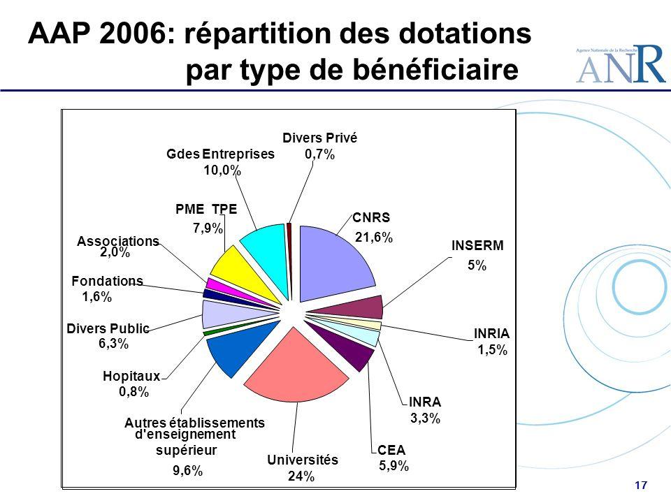 17 AAP 2006: répartition des dotations par type de bénéficiaire Universités 24% PME TPE 7,9% Gdes Entreprises 10,0% Hopitaux 0,8% Autres établissement