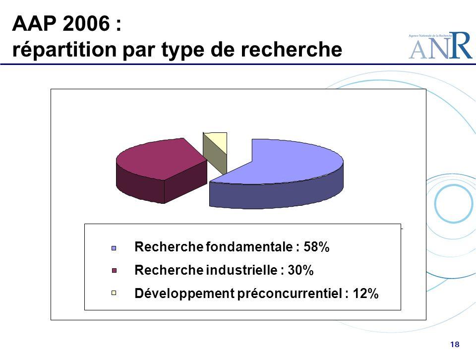 18 AAP 2006 : répartition par type de recherche Recherche fondamentale : 58% Recherche industrielle : 30% Développement préconcurrentiel : 12% -
