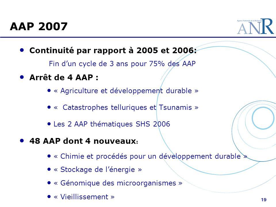 19 AAP 2007 Continuité par rapport à 2005 et 2006: Fin dun cycle de 3 ans pour 75% des AAP Arrêt de 4 AAP : « Agriculture et développement durable » «