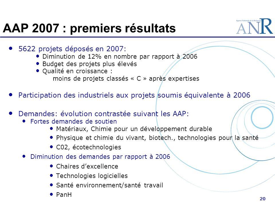 20 AAP 2007 : premiers résultats 5622 projets déposés en 2007: Diminution de 12% en nombre par rapport à 2006 Budget des projets plus élevés Qualité e