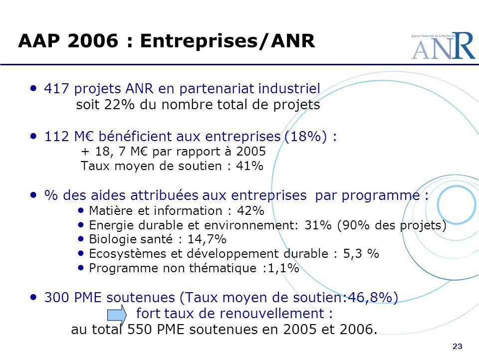 23 AAP 2006 : Entreprises/ANR 417 projets ANR en partenariat industriel soit 22% du nombre total de projets 112 M bénéficient aux entreprises (18%) :