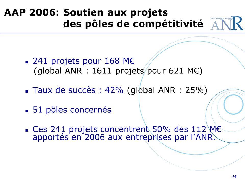 24 n 241 projets pour 168 M (global ANR : 1611 projets pour 621 M) n Taux de succès : 42% (global ANR : 25%) n 51 pôles concernés n Ces 241 projets co