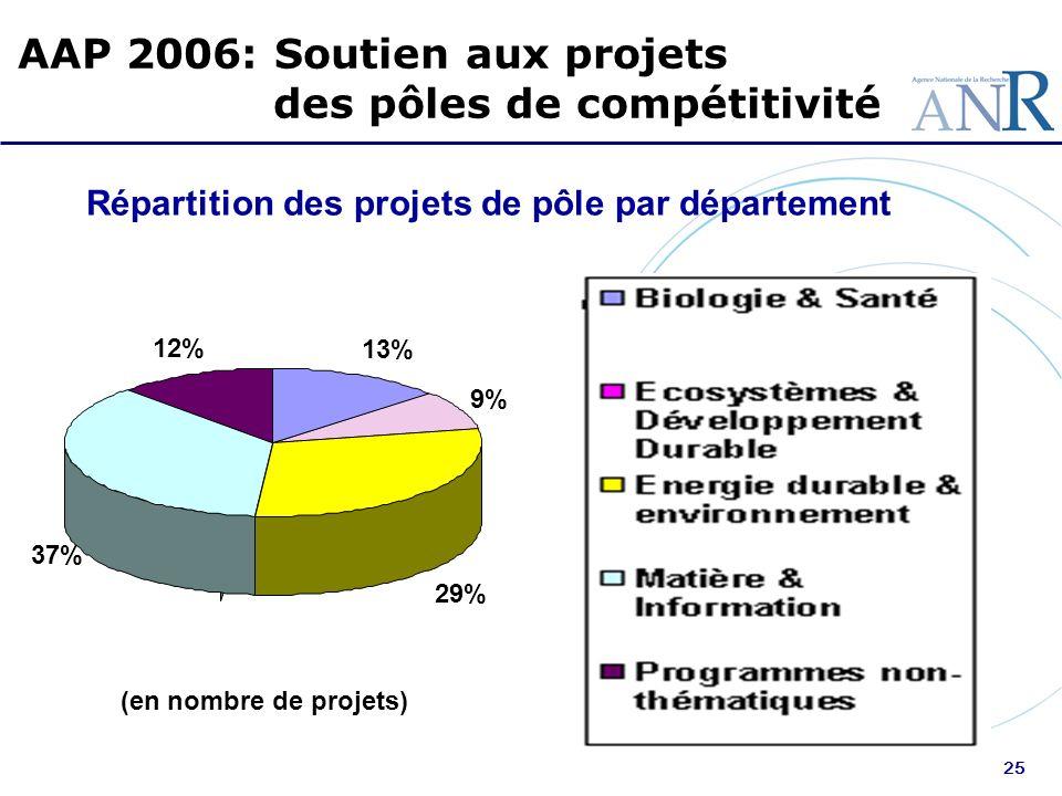25 AAP 2006: Soutien aux projets des pôles de compétitivité Répartition des projets de pôle par département (en nombre de projets) 13% 9% 29% 37% 12%