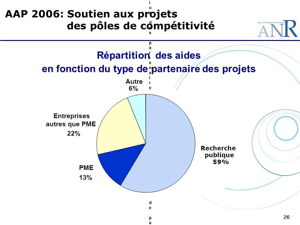 26 Répartition des aides en fonction du type de partenaire des projets AAP 2006: Soutien aux projets des pôles de compétitivité Laboratoires publics 5