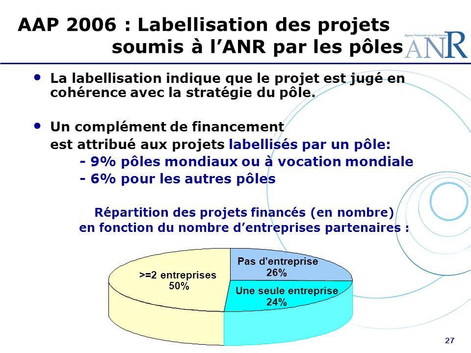 27 AAP 2006 : Labellisation des projets soumis à lANR par les pôles La labellisation indique que le projet est jugé en cohérence avec la stratégie du
