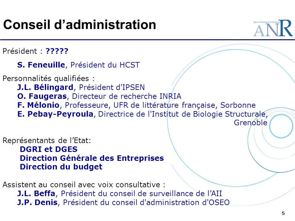 5 Conseil dadministration Président : ????? S. Feneuille, Président du HCST Personnalités qualifiées : J.L. Bélingard, Président d'IPSEN O. Faugeras,