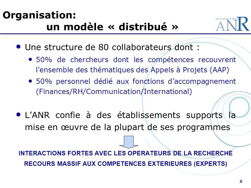 8 Organisation: un modèle « distribué » Une structure de 80 collaborateurs dont : 50% de chercheurs dont les compétences recouvrent lensemble des thém