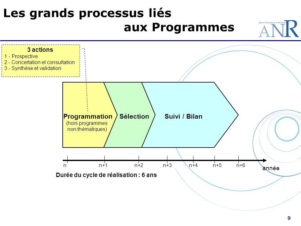 9 Suivi / Bilan nn+1n+2n+3n+4n+5 année Durée du cycle de réalisation : 6 ans ProgrammationSélection n+6 (hors programmes non thématiques) 3 actions 1