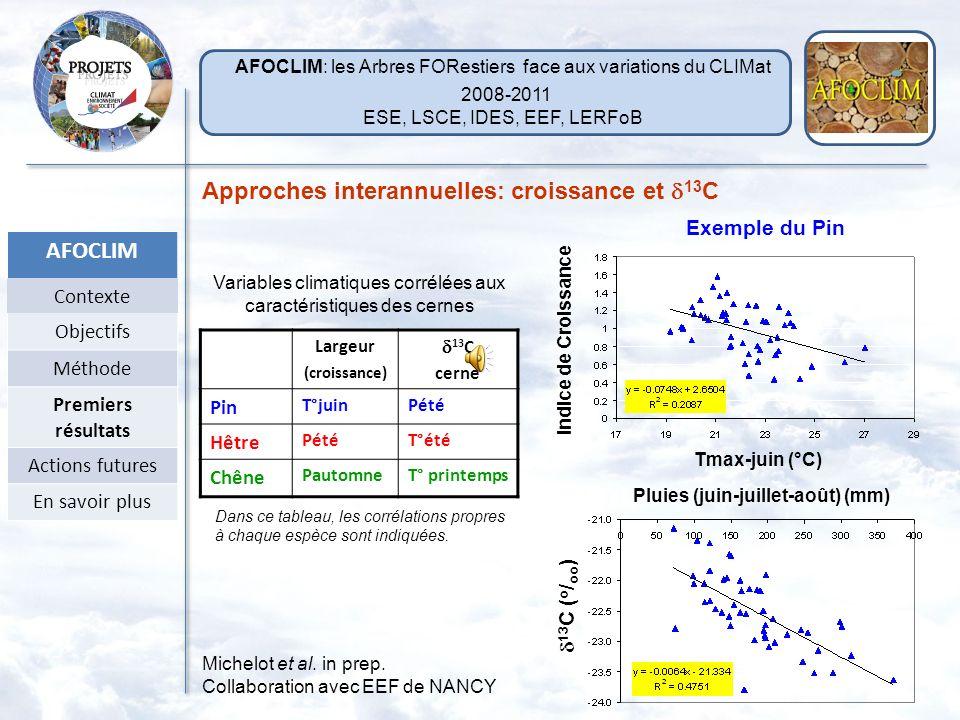 Largeur (croissance) 13 C cerne Pin T°juinPété Hêtre PétéT°été Chêne PautomneT° printemps Approches interannuelles: croissance et 13 C 13 C ( o / oo ) Pluies (juin-juillet-août) (mm) Indice de Croissance Tmax-juin (°C) Variables climatiques corrélées aux caractéristiques des cernes Exemple du Pin Dans ce tableau, les corrélations propres à chaque espèce sont indiquées.