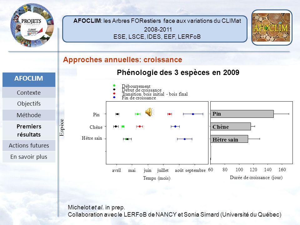 Phénologie des 3 espèces en 2009 Michelot et al.in prep.