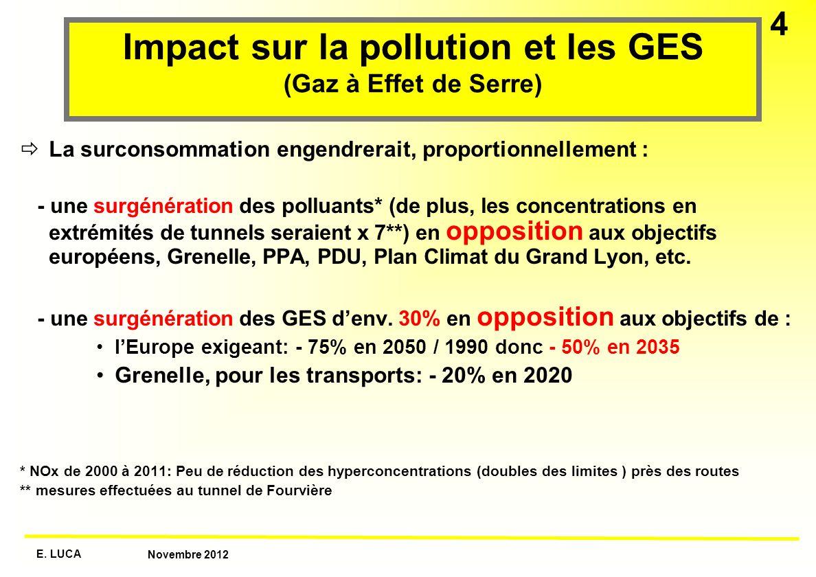 E. LUCA Novembre 2012 4 Impact sur la pollution et les GES (Gaz à Effet de Serre) La surconsommation engendrerait, proportionnellement : - une surgéné