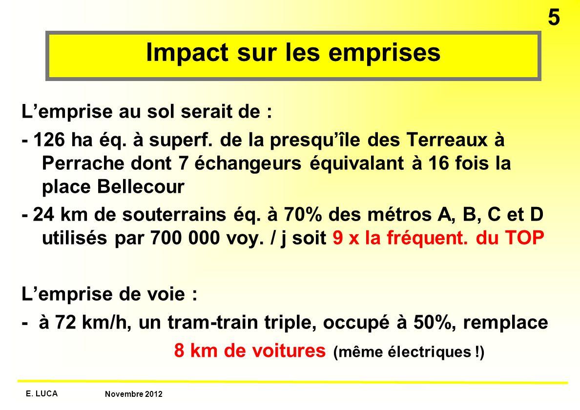 E. LUCA Novembre 2012 5 Impact sur les emprises Lemprise au sol serait de : - 126 ha éq. à superf. de la presquîle des Terreaux à Perrache dont 7 écha