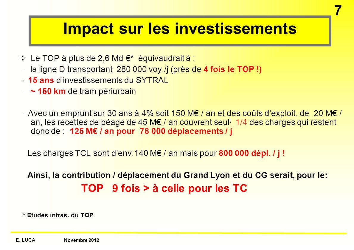 E. LUCA Novembre 2012 7 Impact sur les investissements Le TOP à plus de 2,6 Md * équivaudrait à : - la ligne D transportant 280 000 voy./j (près de 4